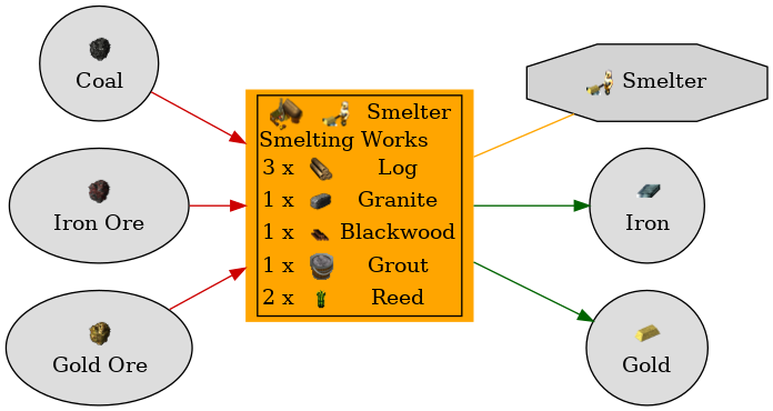 Graph for Smelting Works
