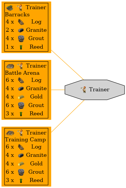 Graph for Trainer