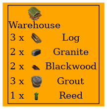 Graph for Warehouse