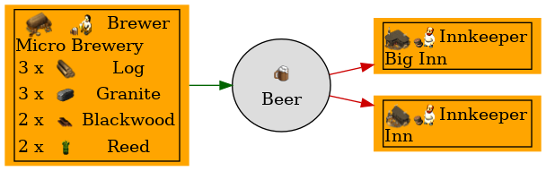Graph for Beer