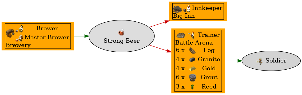 Graph for Strong Beer