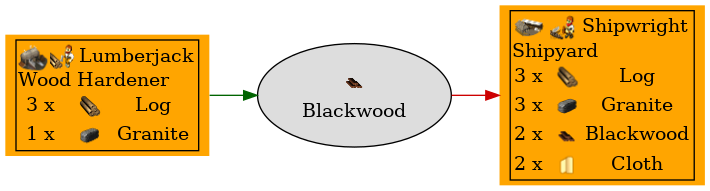 Graph for Blackwood
