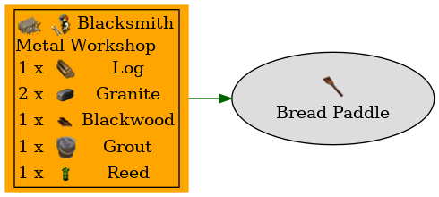 Graph for Bread Paddle