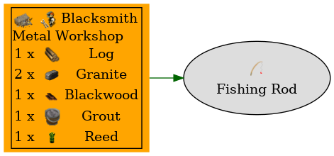 Graph for Fishing Rod