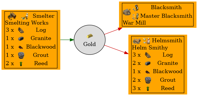 Graph for Gold