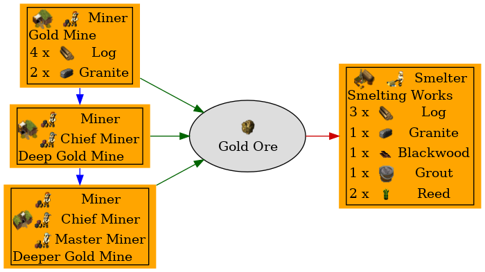 Graph for Gold Ore