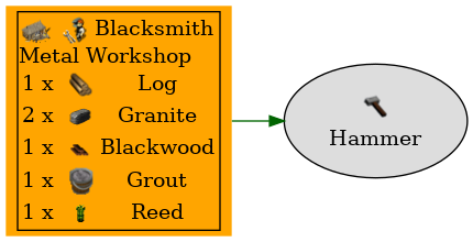 Graph for Hammer