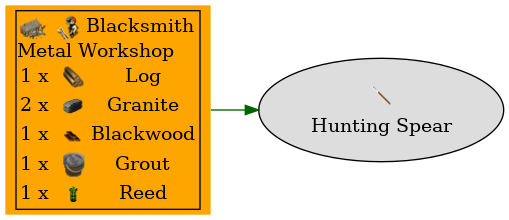 Graph for Hunting Spear