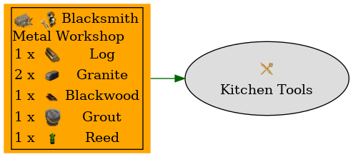 Graph for Kitchen Tools