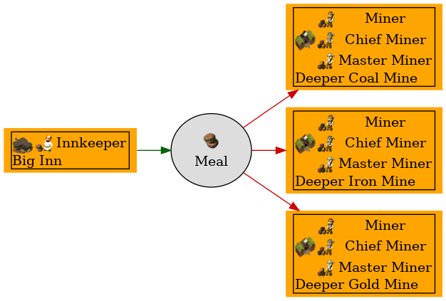 Graph for Meal
