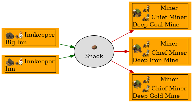 Graph for Snack
