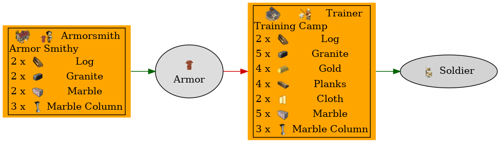 Graph for Armor