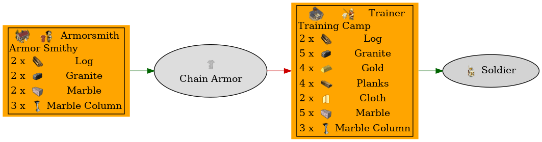 Graph for Chain Armor