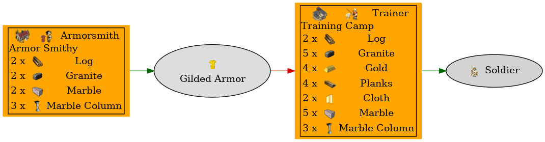 Graph for Gilded Armor
