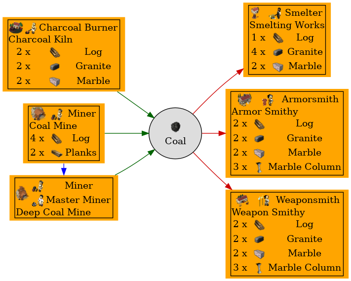 Graph for Coal