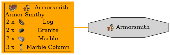 Graph for Armorsmith