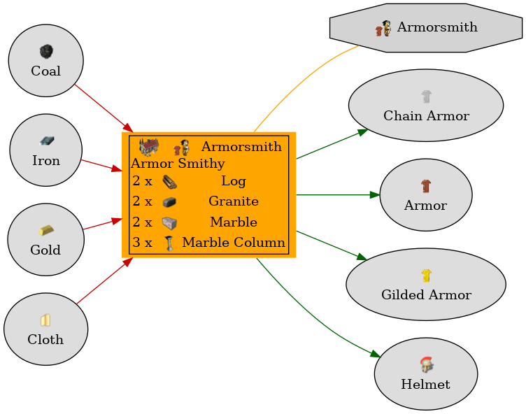 Graph for Armor Smithy