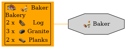 Graph for Baker