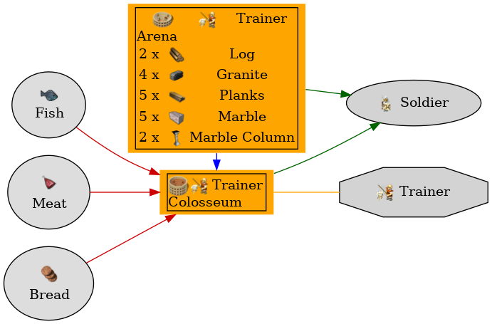 Graph for Colosseum