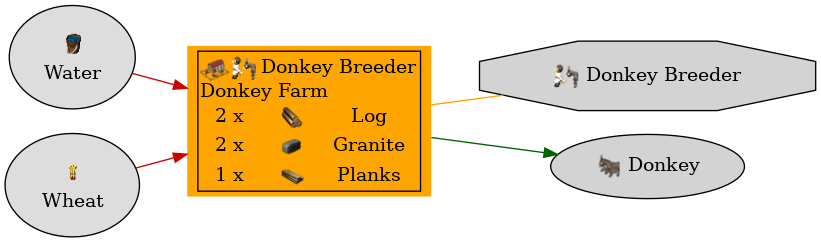 Graph for Donkey Farm