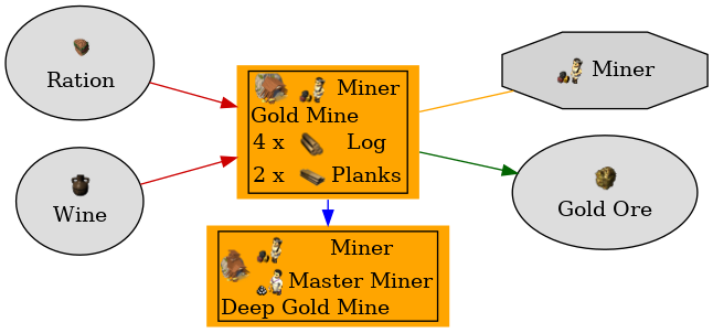 Graph for Gold Mine