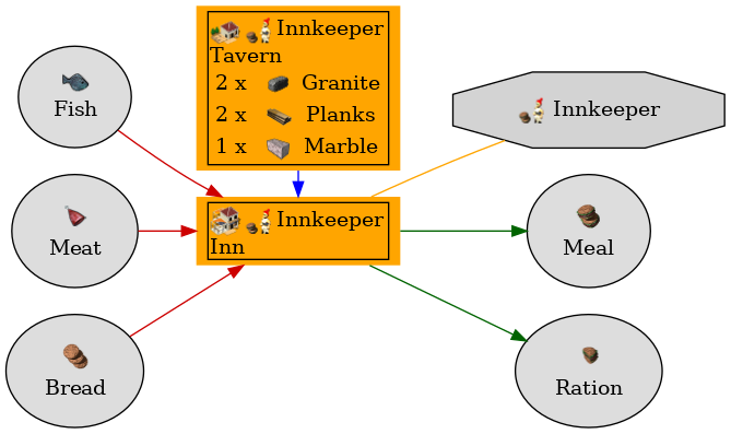 Graph for Inn