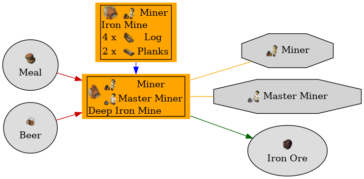 Graph for Deep Iron Mine