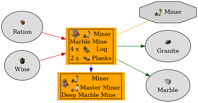 Graph for Marble Mine