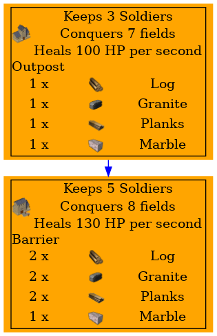 Graph for Outpost