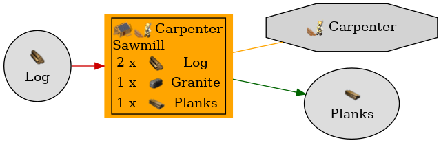 Graph for Sawmill