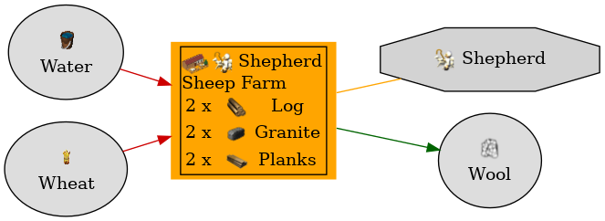 Graph for Sheep Farm