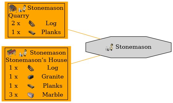 Graph for Stonemason