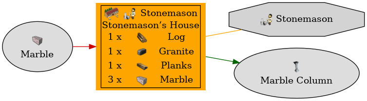 Graph for Stonemason's House