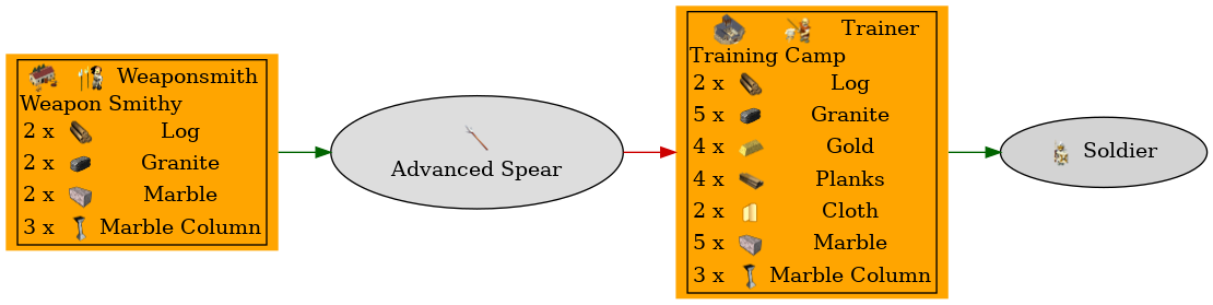 Graph for Advanced Spear