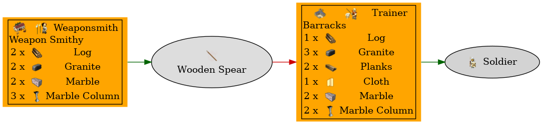 Graph for Wooden Spear