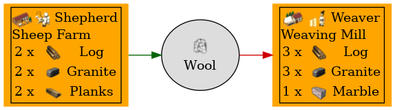 Graph for Wool