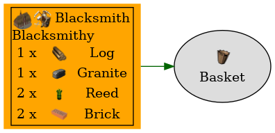 Graph for Basket