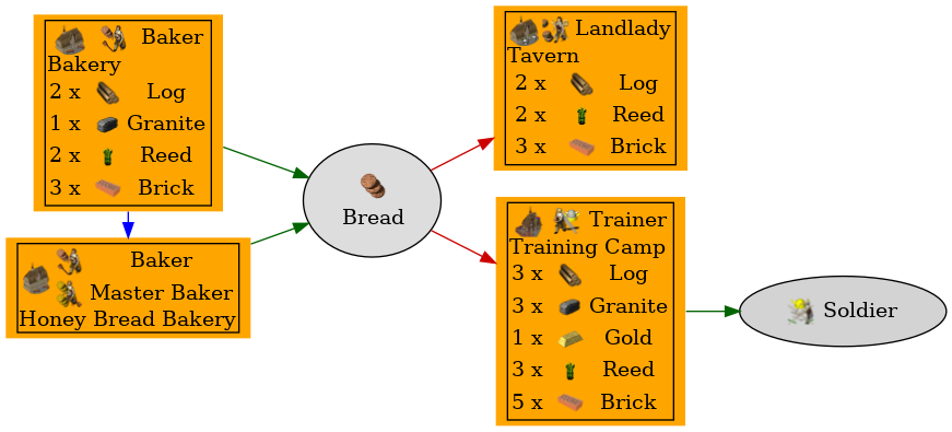Graph for Bread