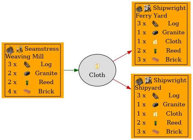 Graph for Cloth