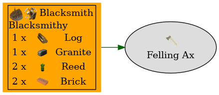 Graph for Felling Ax