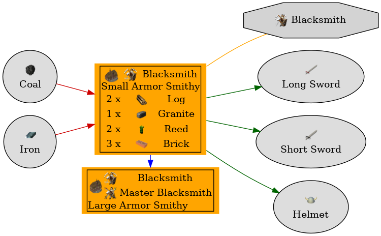 Graph for Small Armor Smithy