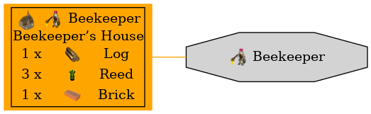 Graph for Beekeeper