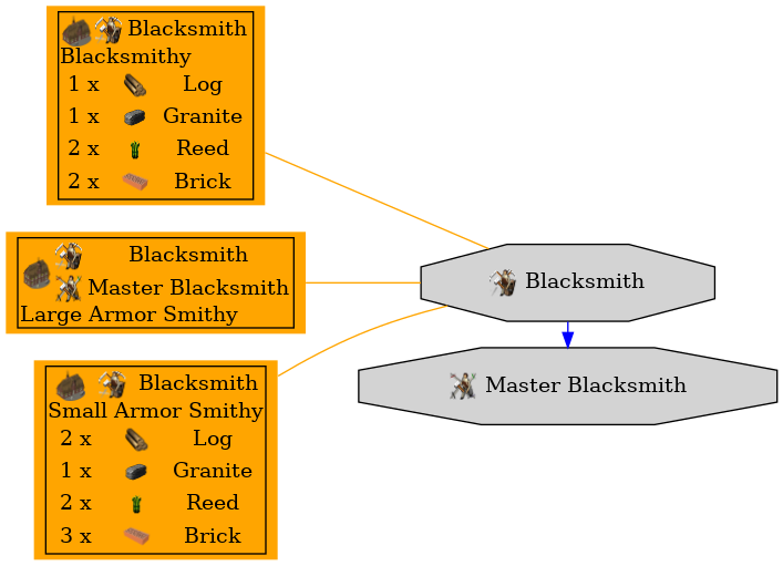 Graph for Blacksmith