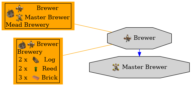 Graph for Brewer