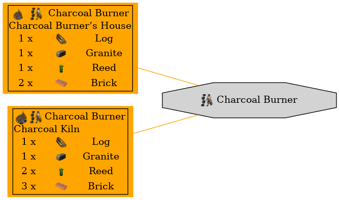 Graph for Charcoal Burner