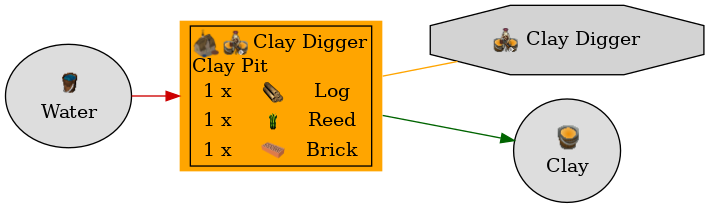 Graph for Clay Pit