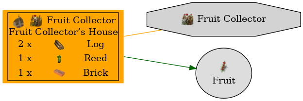 Graph for Fruit Collector's House