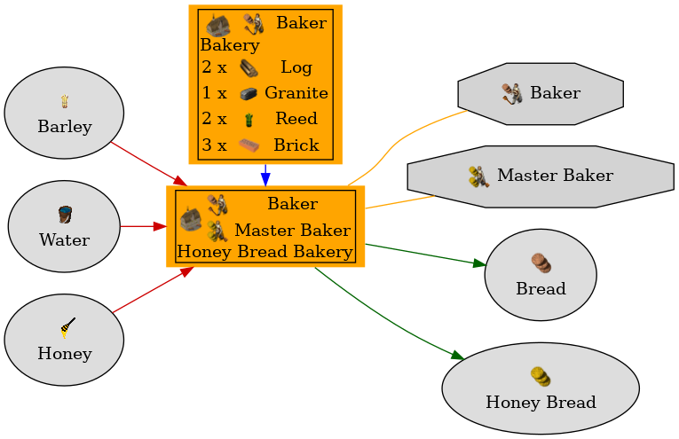 Graph for Honey Bread Bakery