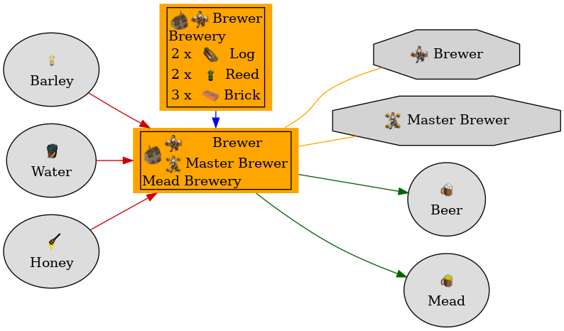 Graph for Mead Brewery