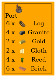 Graph for Port